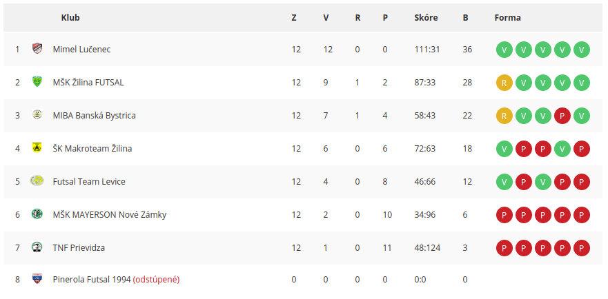 Varta Futsal liga - tabuľka 2019-2020